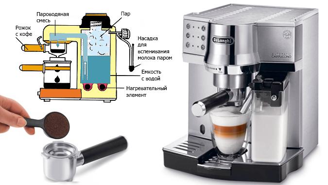 Рожковая кофеварка (кофеварка-эспрессо)