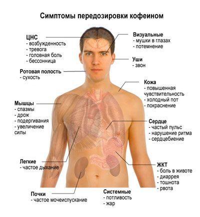 действие кофе при гипертонии